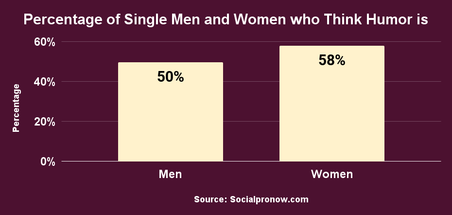 Percentage of Single Men and Women who Think Humor is Important in a Partner