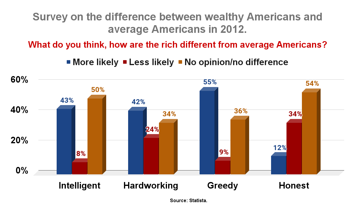 Survey on the difference between wealthy Americans and average Americans in 2012. (1)