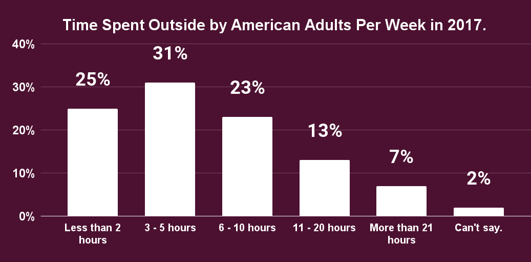Time Spent Outside by American Adults Per Week in 2017