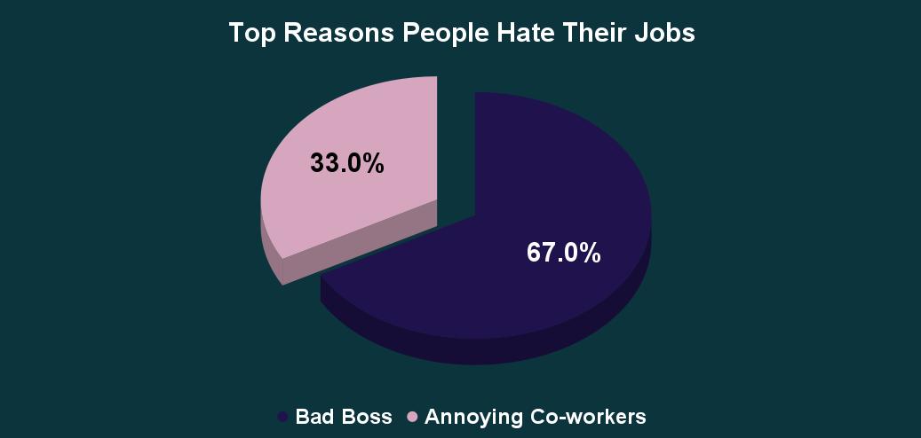 Top Reasons People Hate Their Jobs