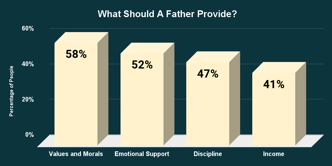 What Should A Father Provide_