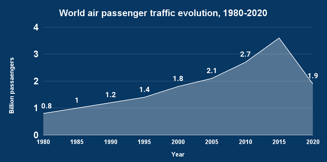 World air passenger traffic evolution, 1980-2020