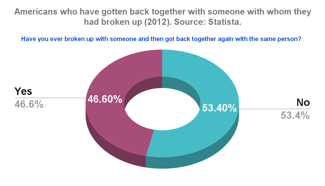 Americans who have gotten back together with someone with whom they had broken up (2012). Source_ Statista