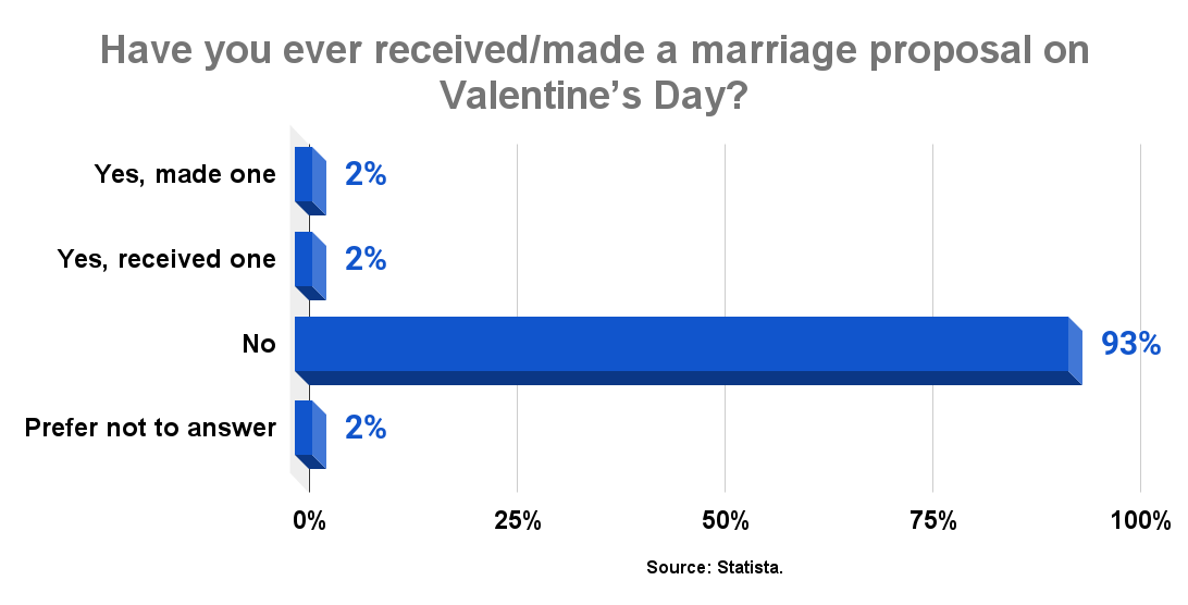 Americans who receivedmade a marriage proposal on Valentine's Day 2017. Source Statista