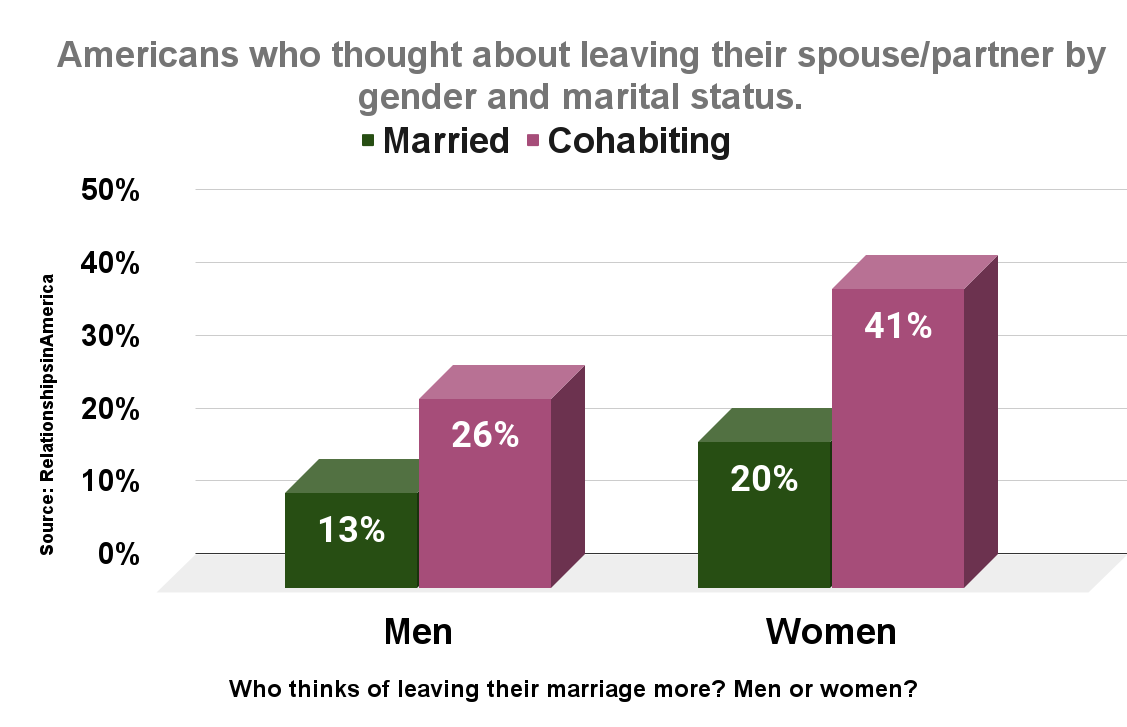 Americans who thought about leaving their spouse_partner by gender and marital status