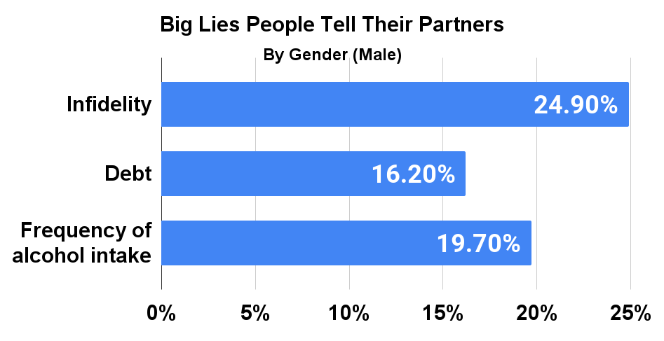 Big Lies People Tell Their Partners