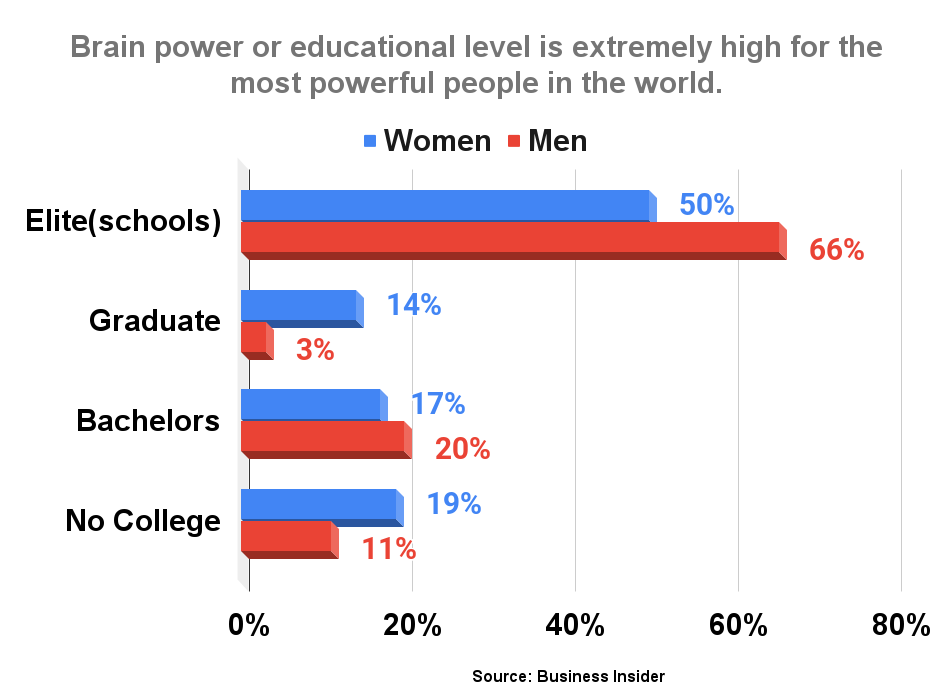 Brain power or educational level is extremely high for the most powerful people in the world.