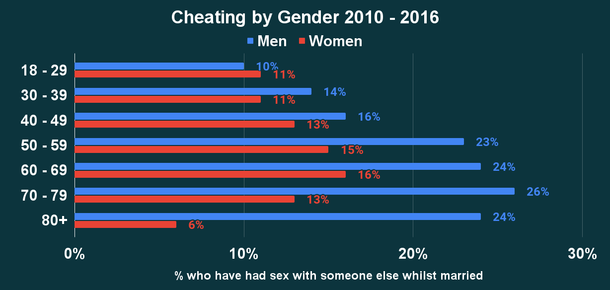 Cheating by Gender 2010 - 2016