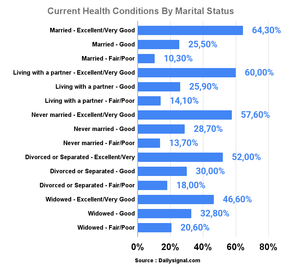 Current Health Conditions By Marital Status