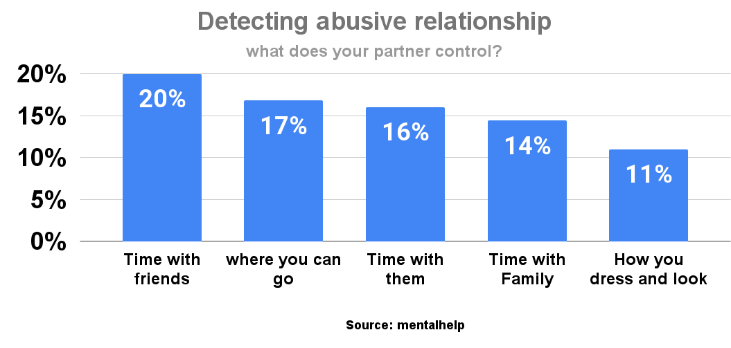 Detecting abusive relationship