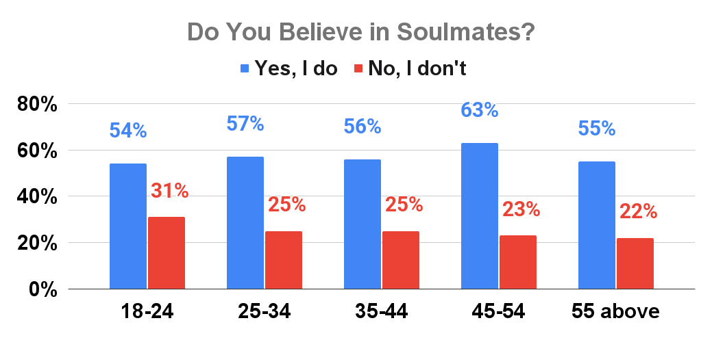Do You Believe in Soulmates_