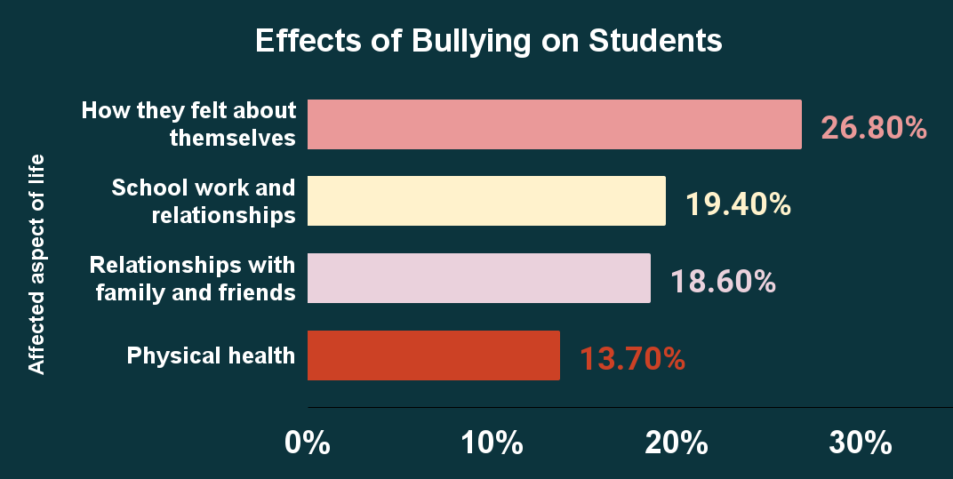 Effects of Bullying on Students