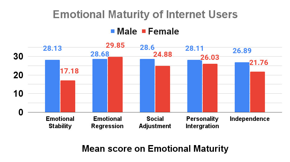 Emotional Maturity of Internet Users