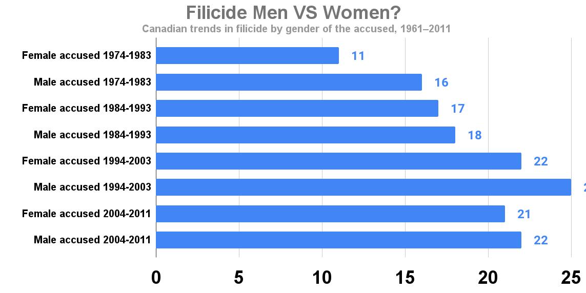 Filicide Men VS Women_