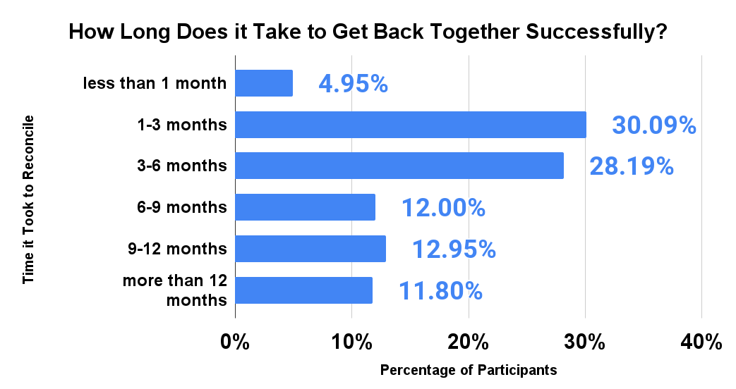 How Long Does it Take to Get Back Together Successfully_