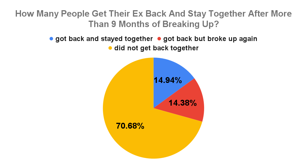 How Many People Get Their Ex Back And Stay Together After More Than 9 Months of Breaking Up_
