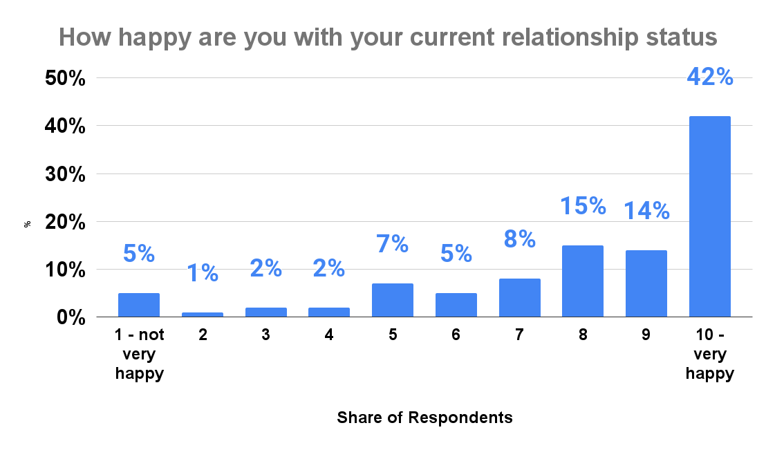 How happy are you with your current relationship status