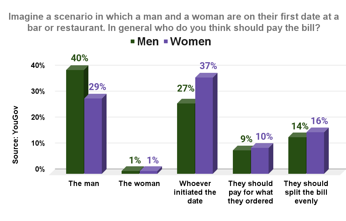 Imagine a scenario in which a man and a woman are on their first date at a bar or restaurant In general who do you think should pay bill