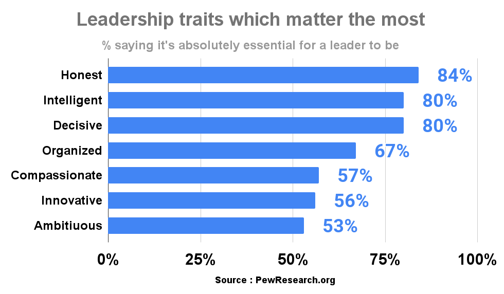 Leadership traits which matter the most