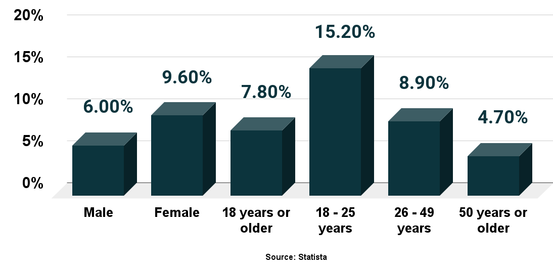 Major depressive episode in the past year among U.S. adults by age and gender 2019.