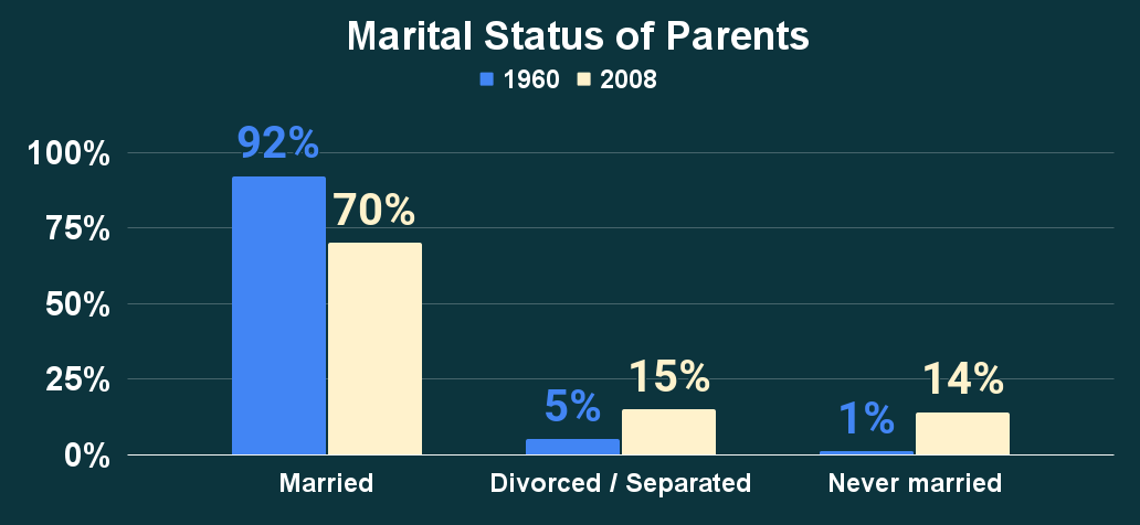 Marital Status of Parents
