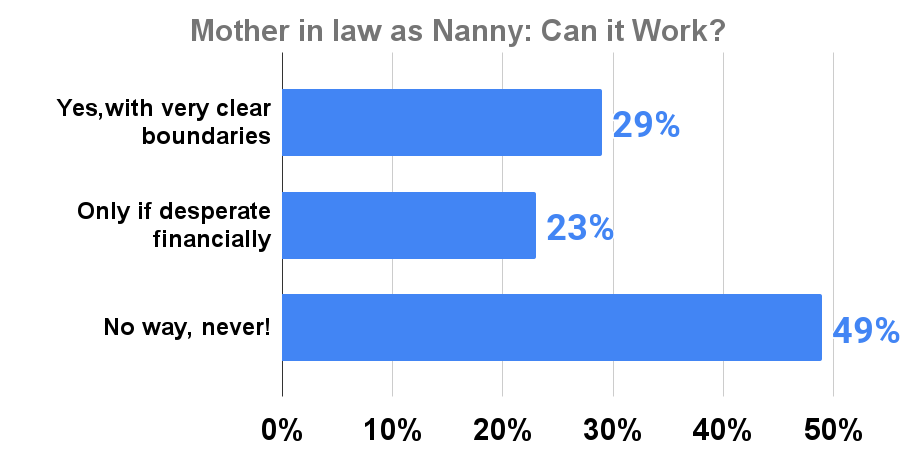 Mother in law as Nanny_ Can it Work_