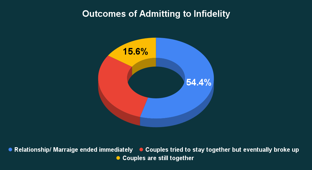 Outcomes of Admitting to Infidelity