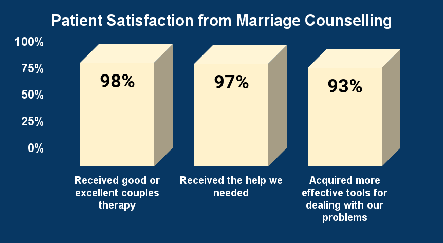 Patient Satisfaction from Marriage Counselling WTGM