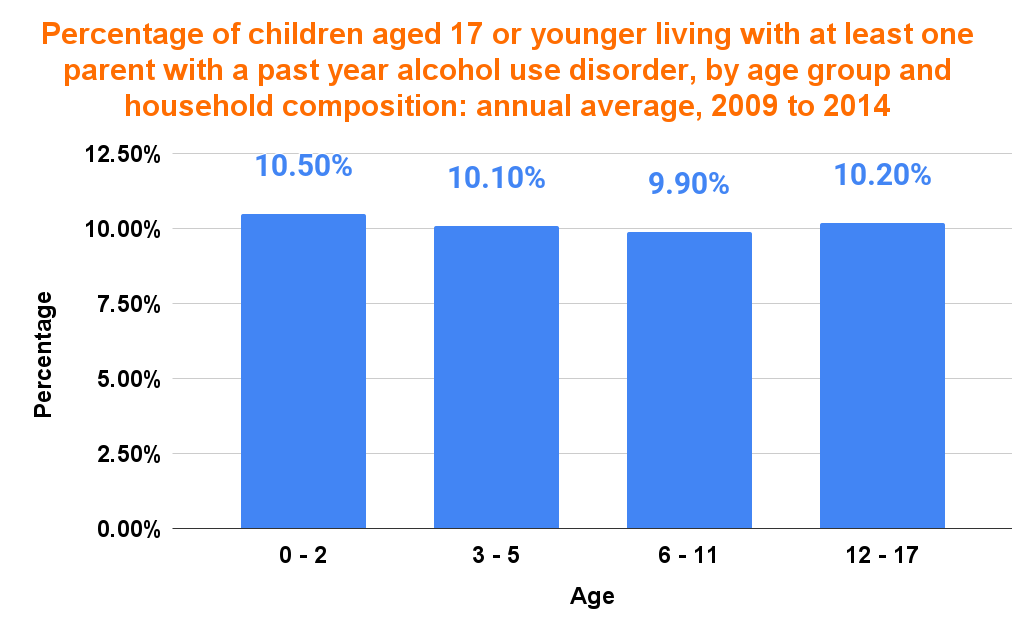 Percentage of children aged 17 or younger living with at least one parent with a past year alcohol use disorder, by age group and household composition_ annual average, 2009 to 2014