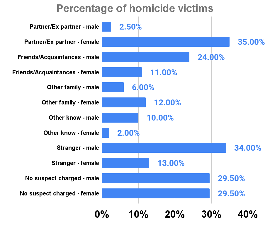 Percentage of homicide victims