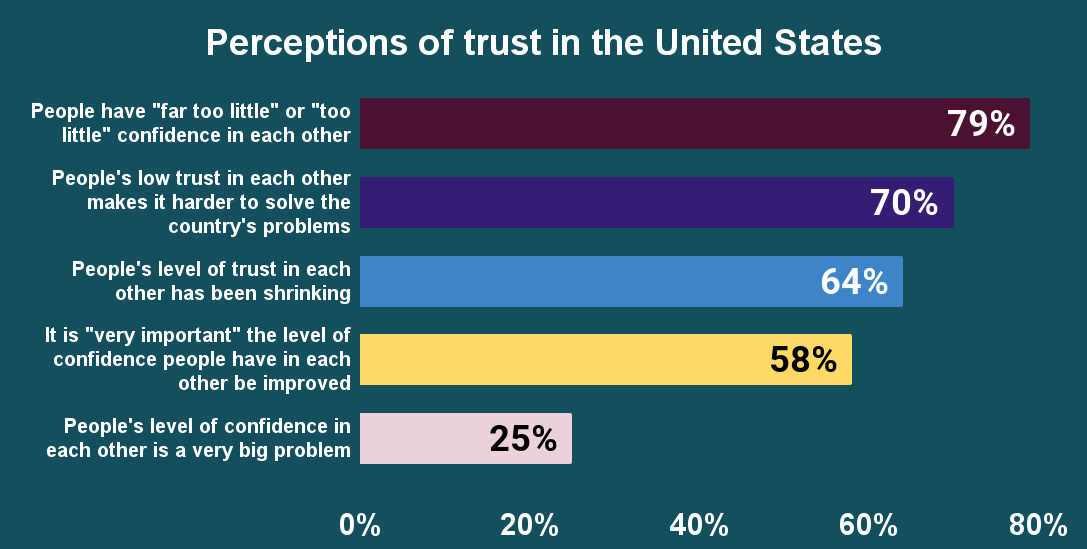 Perceptions of trust in the United States