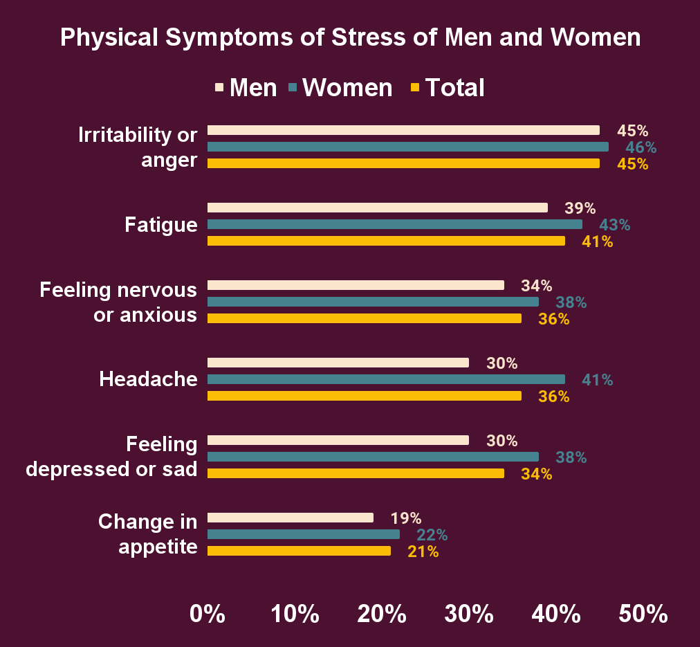 Physical Symptoms of Stress of Men and Women