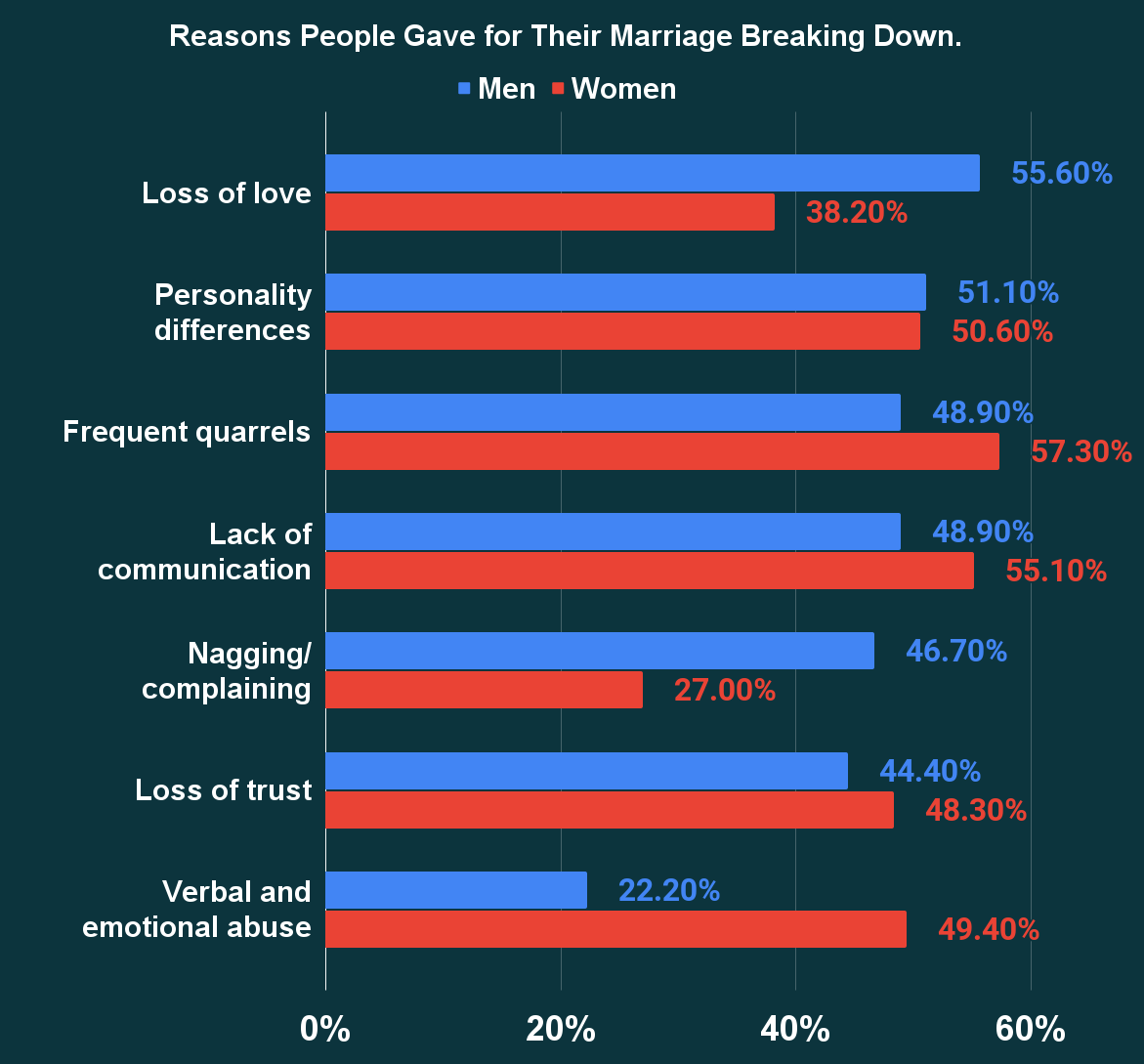Reasons People Gave for Their Marriage Breaking Down