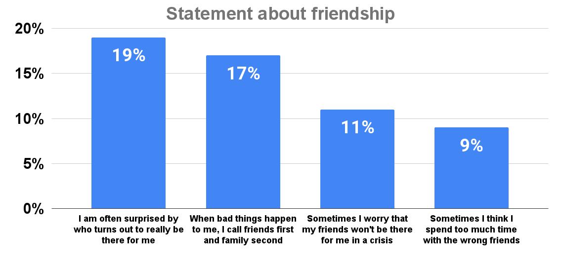 Statement about friendship