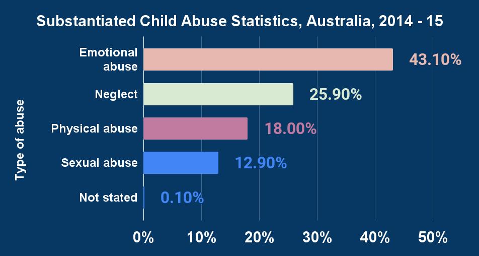 Substantiated Child Abuse Statistics, Australia, 2014 - 15