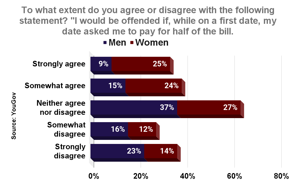 To what extent do you agree or disagree with the following statement_ _I would be offended if, while on a first date, my date asked me to pay for half of the bill
