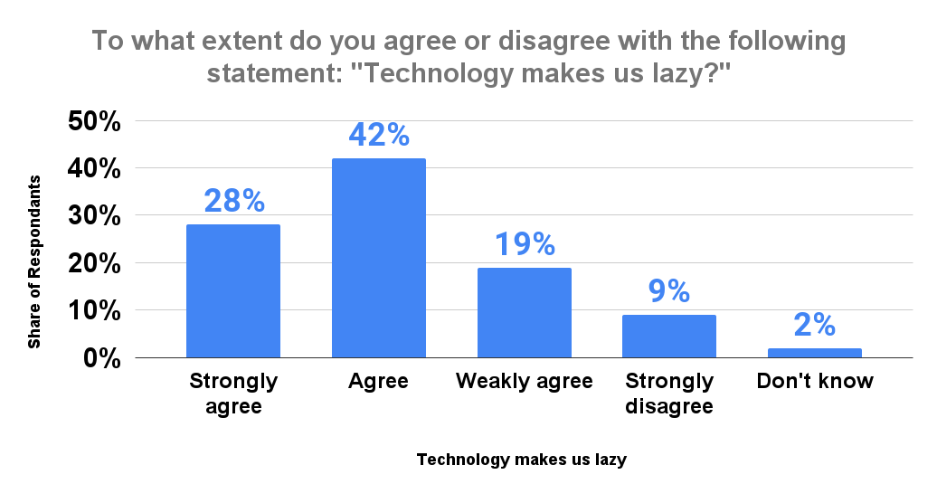 To what extent do you agree or disagree with the following statement_ _Technology makes us lazy__