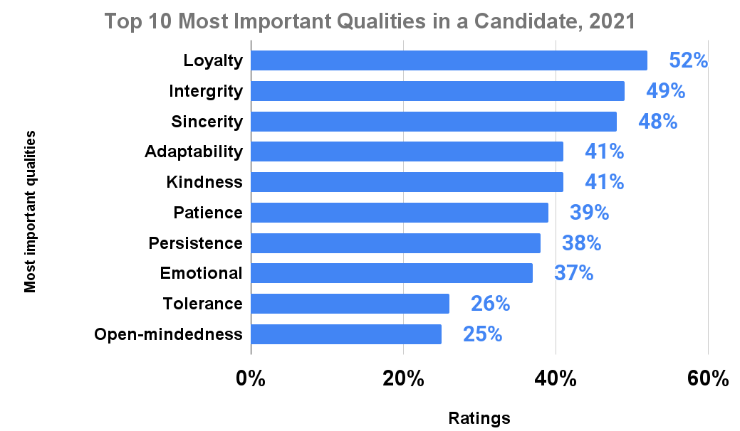Top 10 Most Important Qualities in a Candidate, 2021