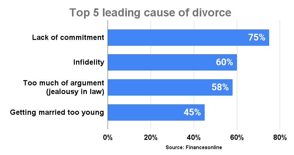 Top 5 leading cause of divorce