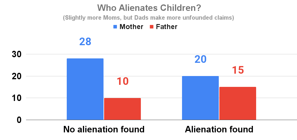 Who Alienates Children_