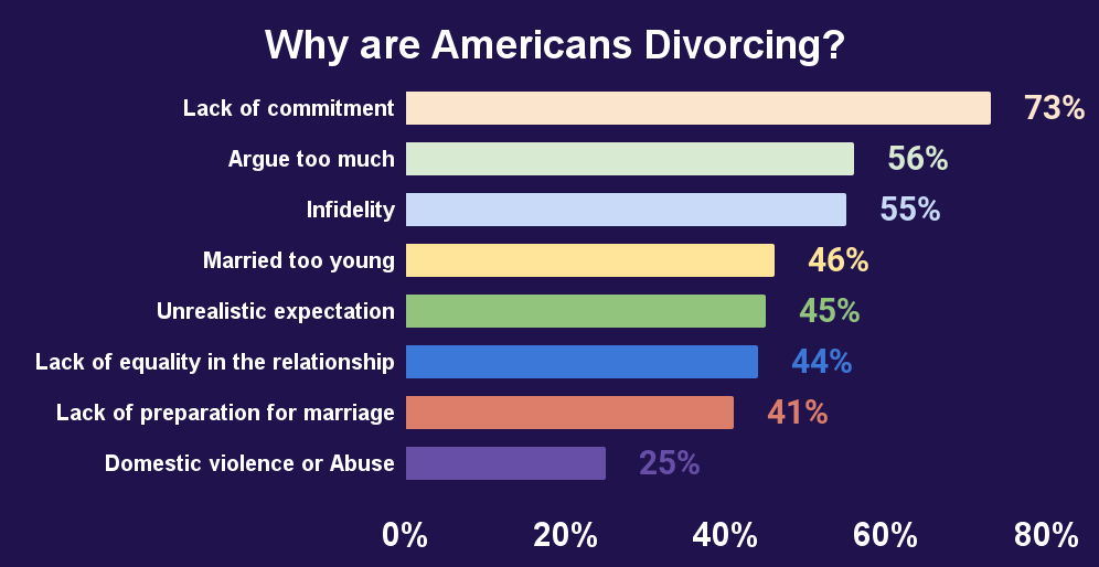 Why are Americans Divorcing_
