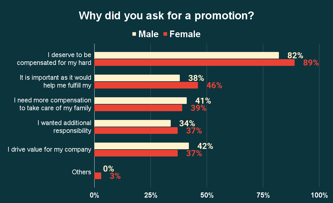 Why did you ask for a promotion_