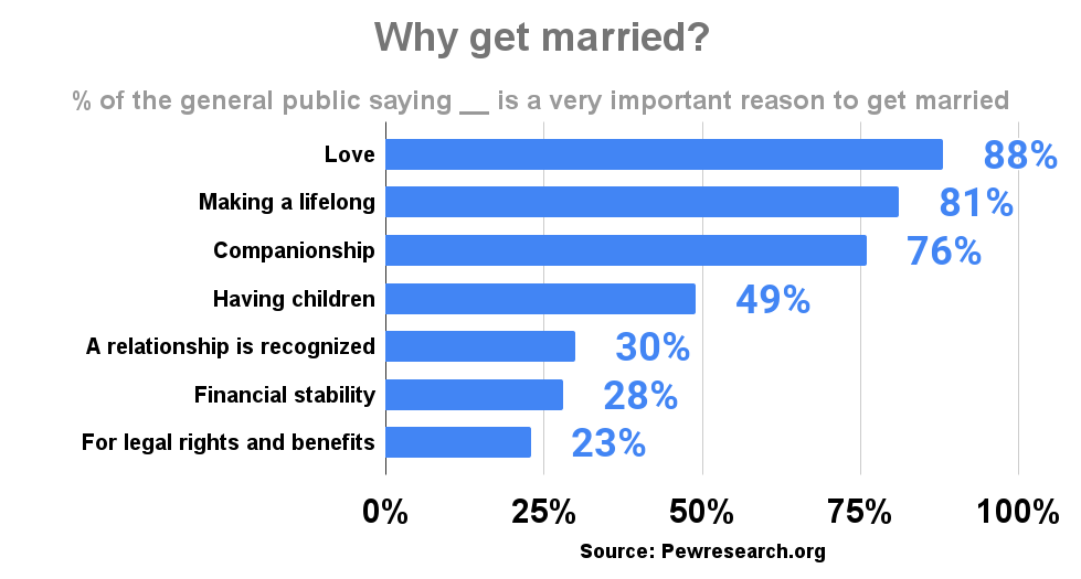 Why get married