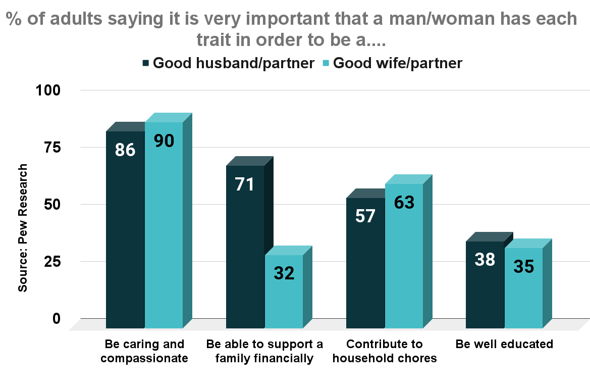 % of adults saying it is very important that a man_woman has each trait in order to be a...
