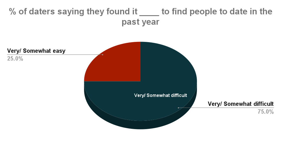 % of daters saying they found it ____ to find people to date in the past year