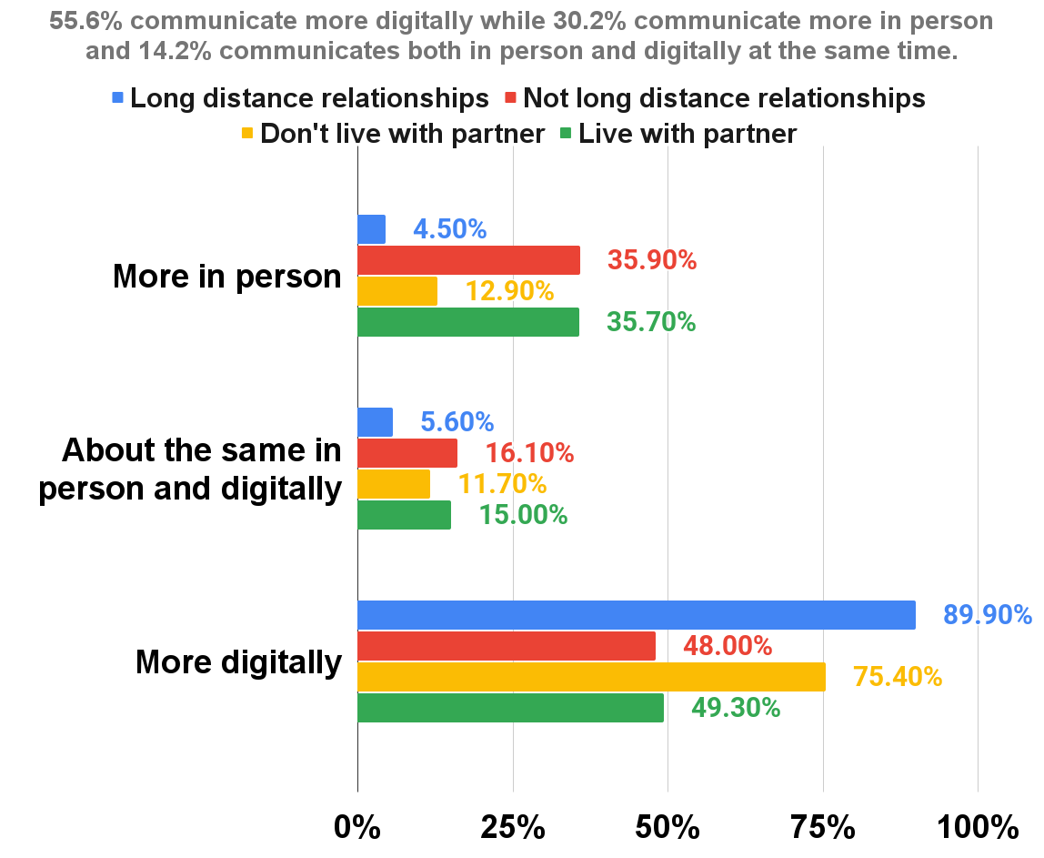55.6% communicate more digitally while 30.2% communicate more in person and 14.2% communicates both in person and digitally at the same time