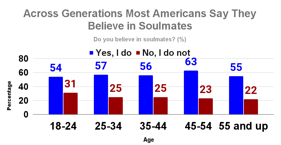Across Generations Most Americans Say They Believe in Soulmates