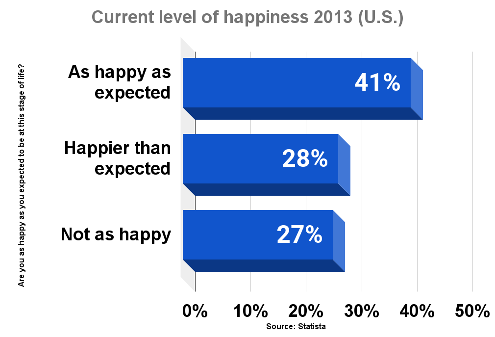 Current level of happiness 2013 (U.S.)
