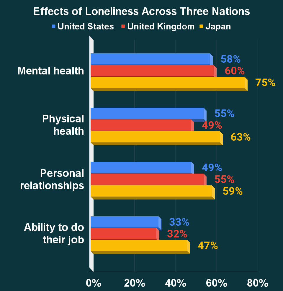 Effects of Loneliness Across Three Nations