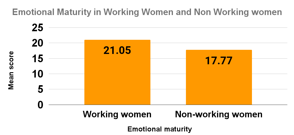 Emotional Maturity in Working Women and Non Working women